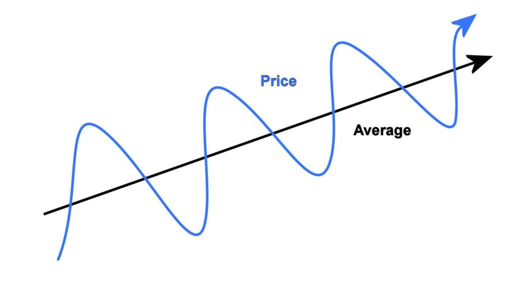 mean reversion strategy
