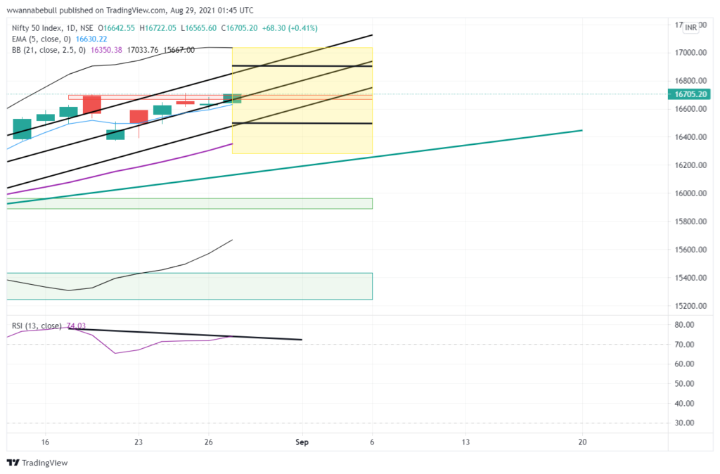 Nifty channel chart